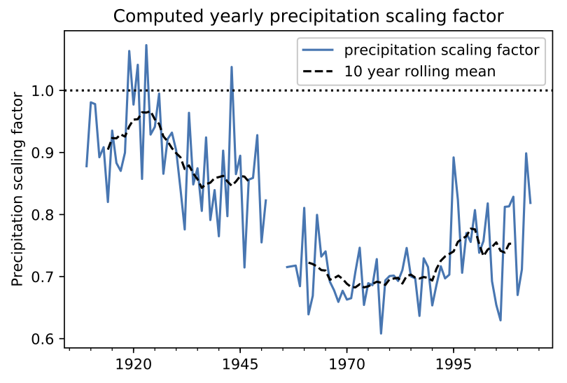 computed precipitation scaling factor